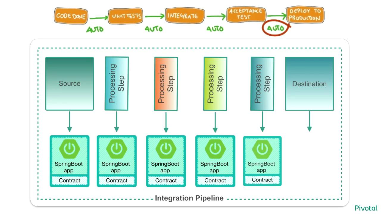 Architecting for cloud native data: Data Microservices done right using  Spring Cloud
