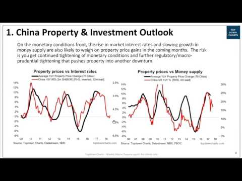 China Property and Investment Outlook