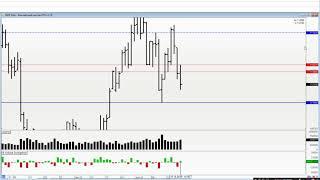 Обзор рынка на 22.10 Ртс, Нефть, Си, Сбер
