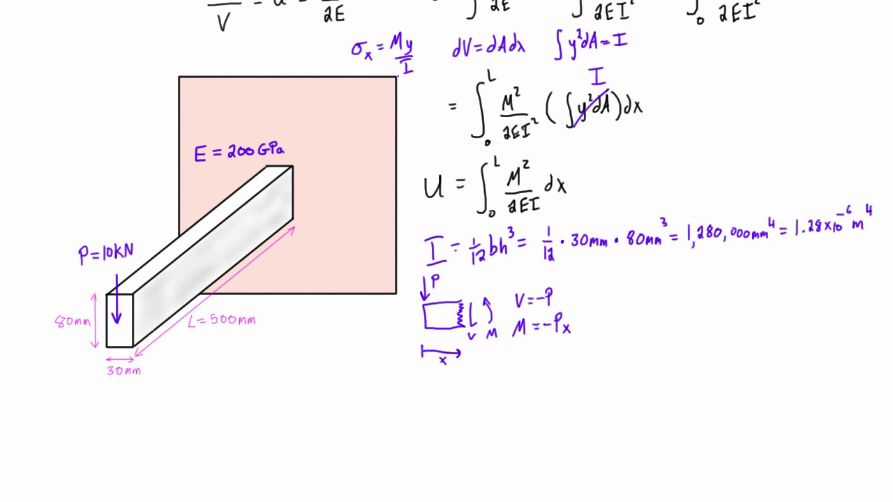 Calculate elastic strain energy for a cantilever beam with a point load