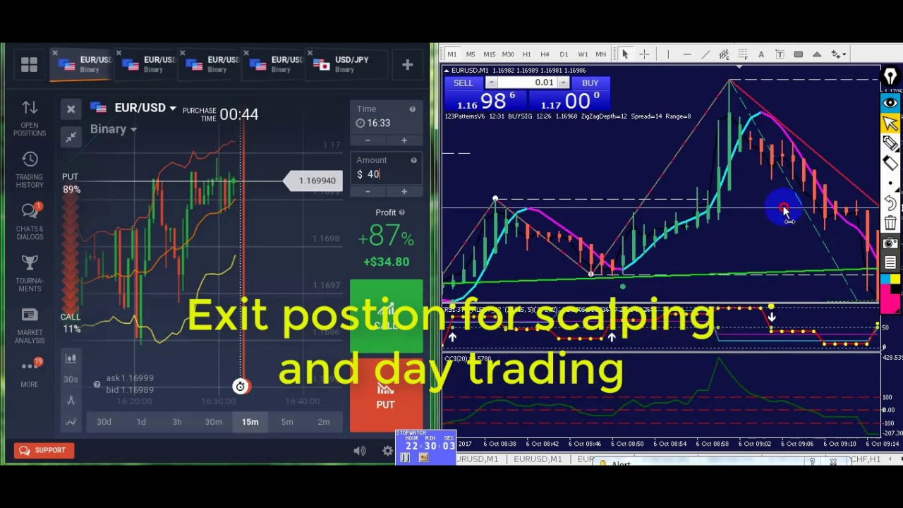 Forex and binary options trade