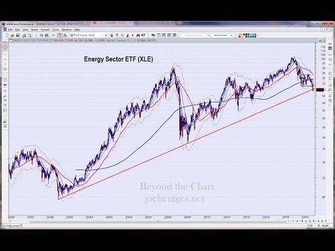 Technical Analysis of Stock Market 08/01/15