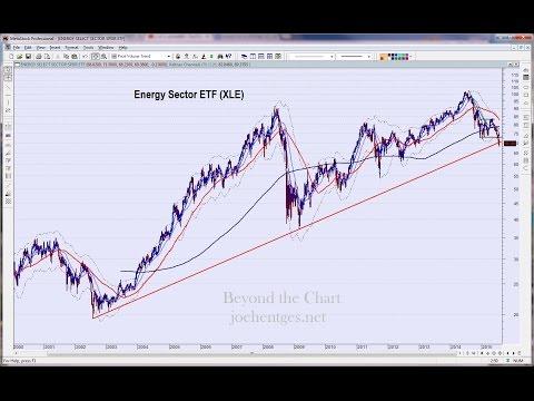 technical-analysis-of-stock-market-08/01/15