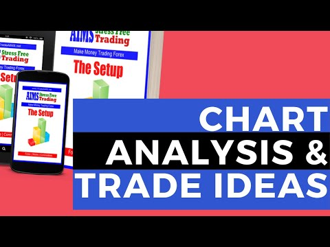 15 Oct 2019: Forex Chart Analysis & Trade Ideas