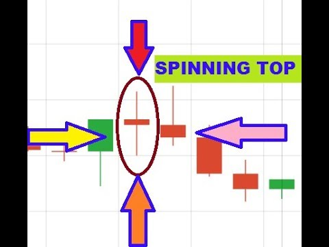 Trick - Spinning top candlestick patterns - Simple candlestick patterns trading 2018
