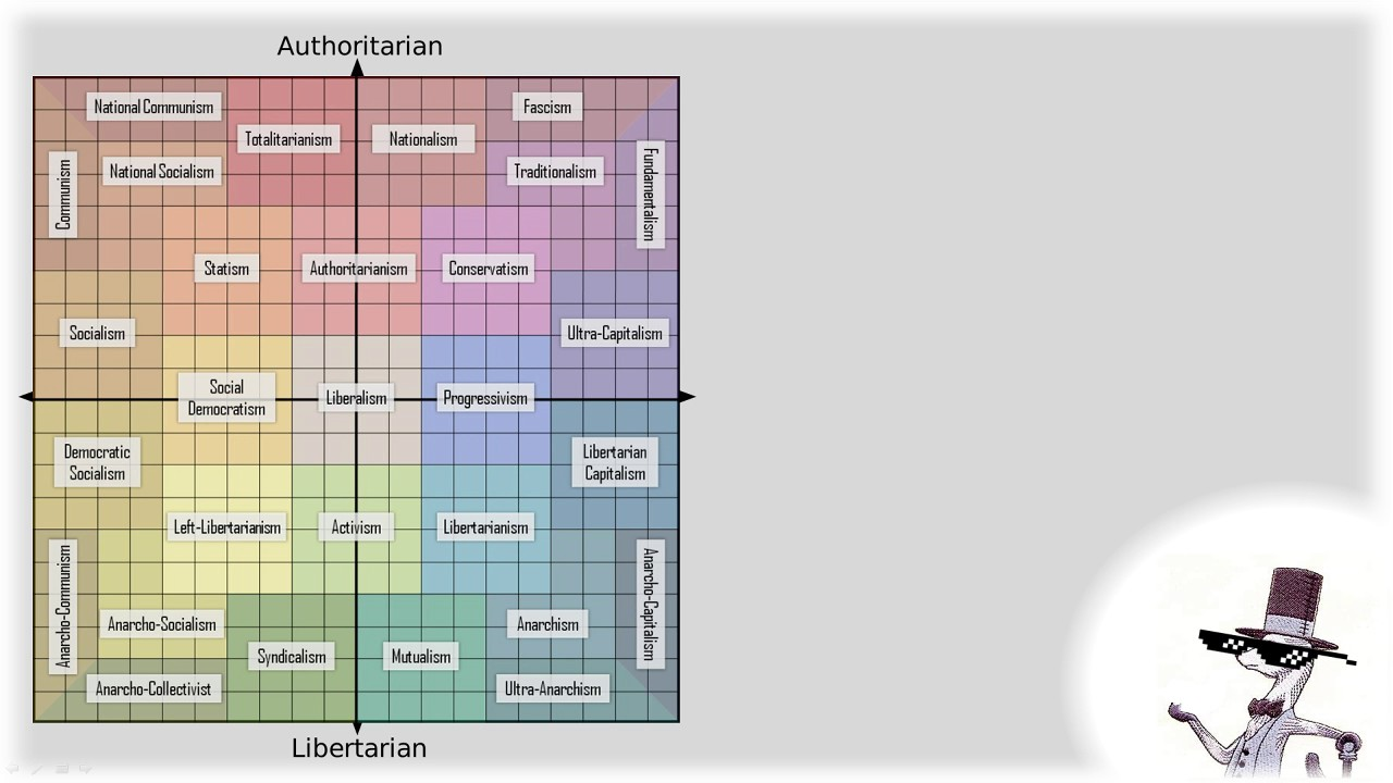 political compass It seems to me that radicals and reactionaries (would fall on the edges of the  chart/compass) are the most deontological [ie rule or duty.