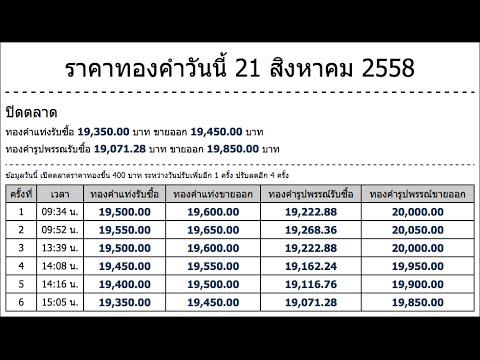 ราคาทองคำวันนี้ 21 สิงหาคม 2558