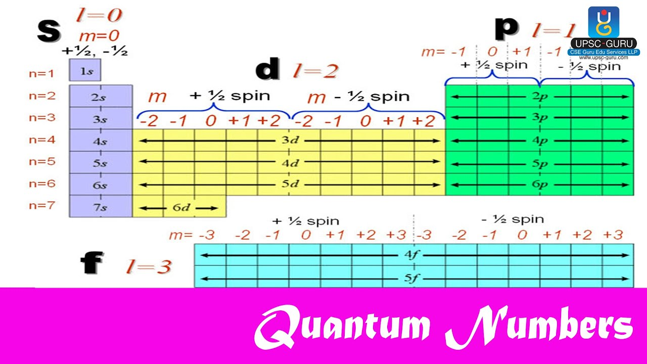 quantum numbers diagram - photo #24