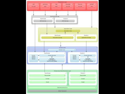 Tutorial - Construindo uma Aplicação do 0 c# MVC5 - DDD - EF - Ninject - #Parte 3