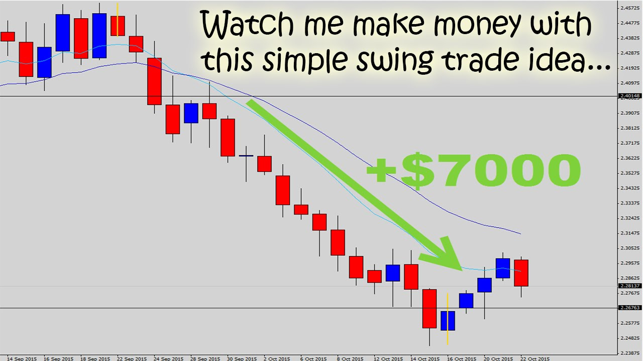 Watch The Forex Guy Make a $7000 Trade with Simple Swing ...