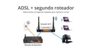 Compartilhando ADSL (Vivo, GVT, etc...)