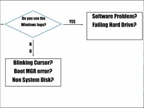 How to diagnose a hardware problem on a computer that wont boot?