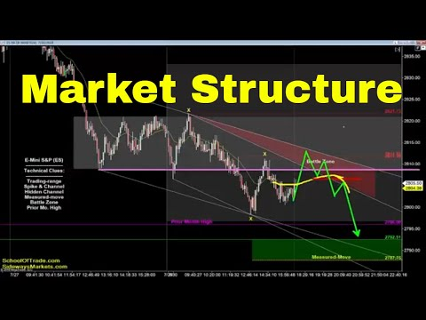 Market Structure Trading Strategy | Crude Oil, Emini, Nasdaq, Gold & Euro