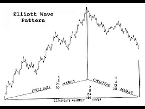 How I Count Elliott Waves On This Monthly Chart