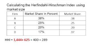 Herfindahl    Hirschman Index