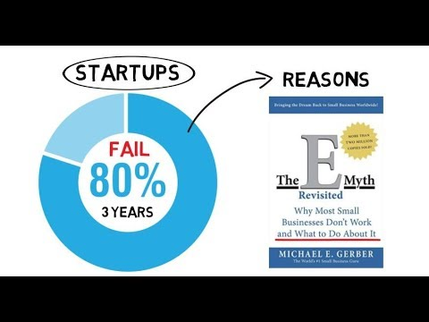 Why most of entrepreneurs fail ? 3 lessons to make successful business। summary 📖 of E Myth book