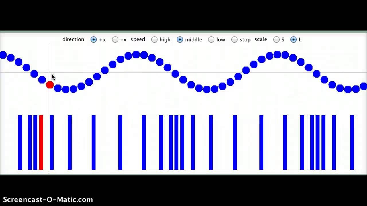 Transversal bølger og Longitudinal bølger