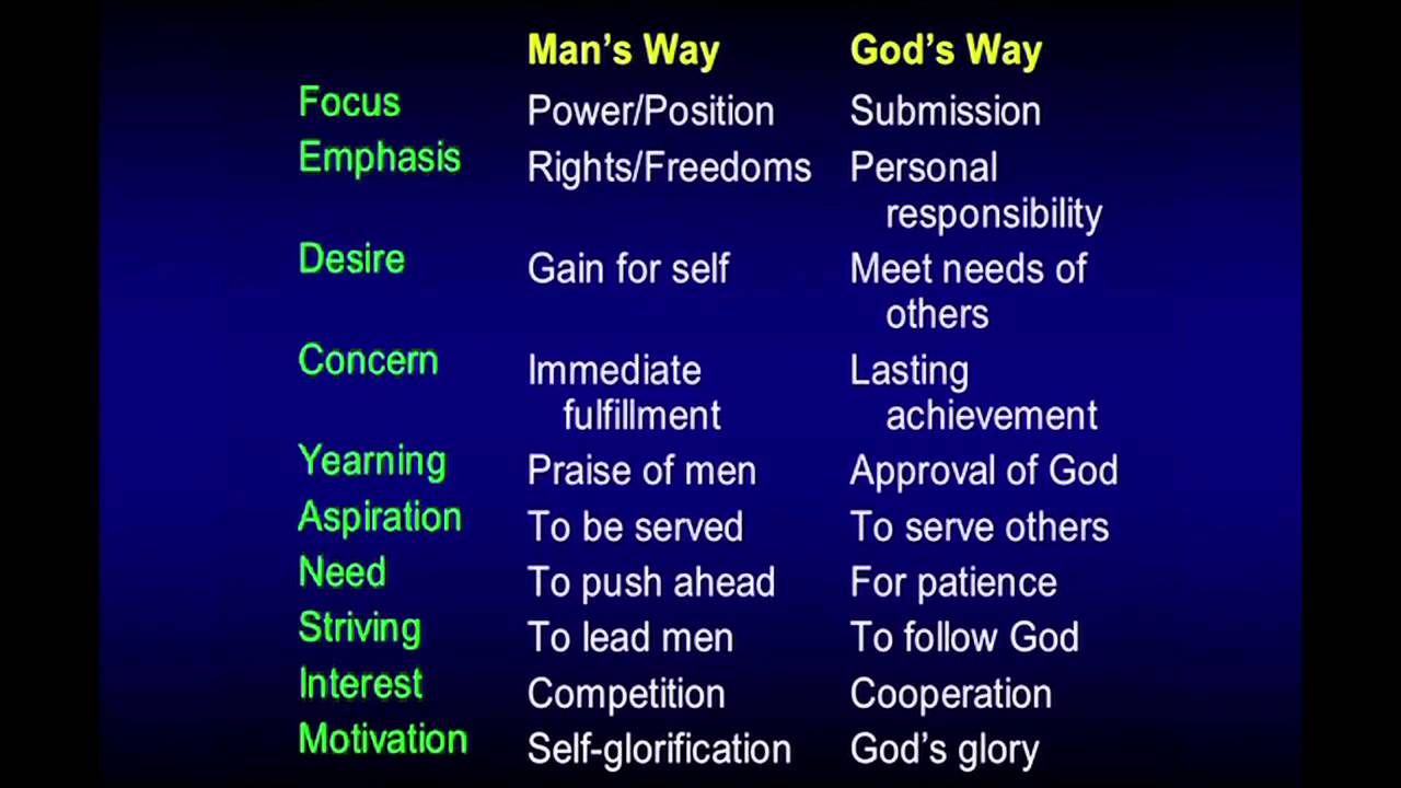 Image result for man's way vs god's way