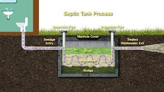 How to Maintain your Septic System Safely(, 2017-06-08T17:36:43.000Z)