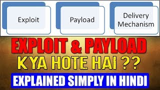 What Are Exploits & Payloads ??? Explained Simply !!