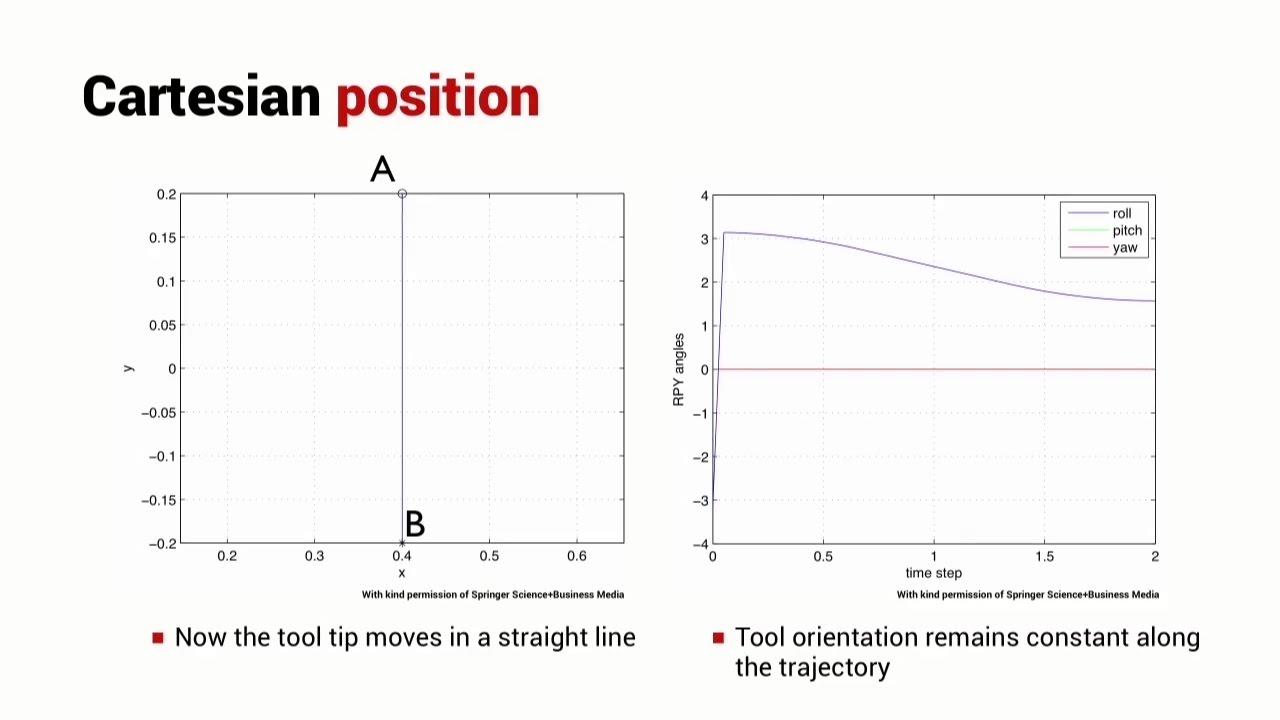 Cartesian Interpolated Motion   Lesson   Robot Academy