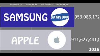 Apple VS Samsung Net Worth (1938 - 2020)