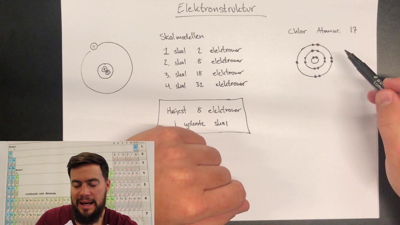 Atomets elektronstruktur og det periodiske system