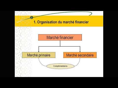 2 Le marché financier et son rôle économique