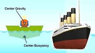 Why Don't Big Ships Sink?