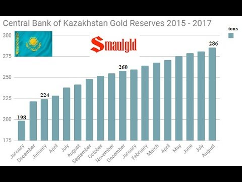 CENTRAL BANK OF KAZAKHSTAN GOLD RESERVES TOP SPAIN'S IN AUGUST