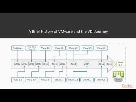 learning-vmware-horizon-7.x:-introduction-to-vmware-horizon-7|packtpub.com