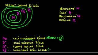Matematika - Číselné obory 2 - Vztahy mezi druhy čísel