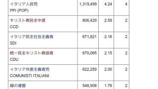 「1999年欧州議会議員選挙 (イタリア)」とは ウィキ動画