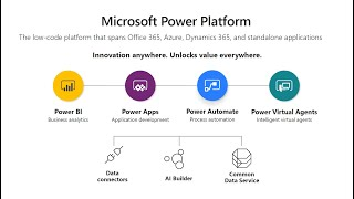 Microsoft Power Platform: An Overview of Power Apps and Power Automate