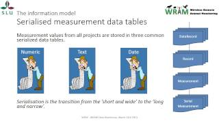 WRAM 2 Webinar part 3 - The information model
