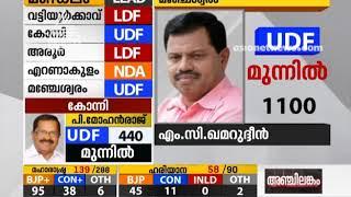 M.C. Kamarudheen lead at Manjeshwaram   Kerala Bypoll results 2019