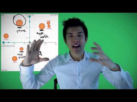 Business Lesson: The BCG Matrix Explained