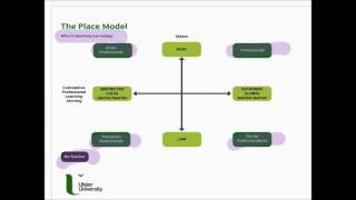 Mapping teacher status and career-long professional learning: the Place Model