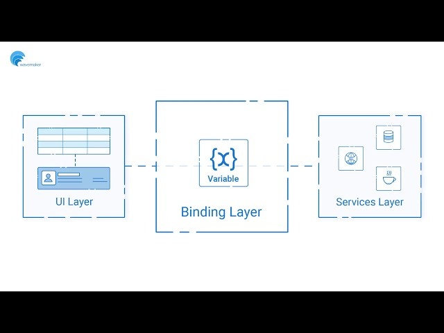 How it Works - API-driven, Low-code Integration