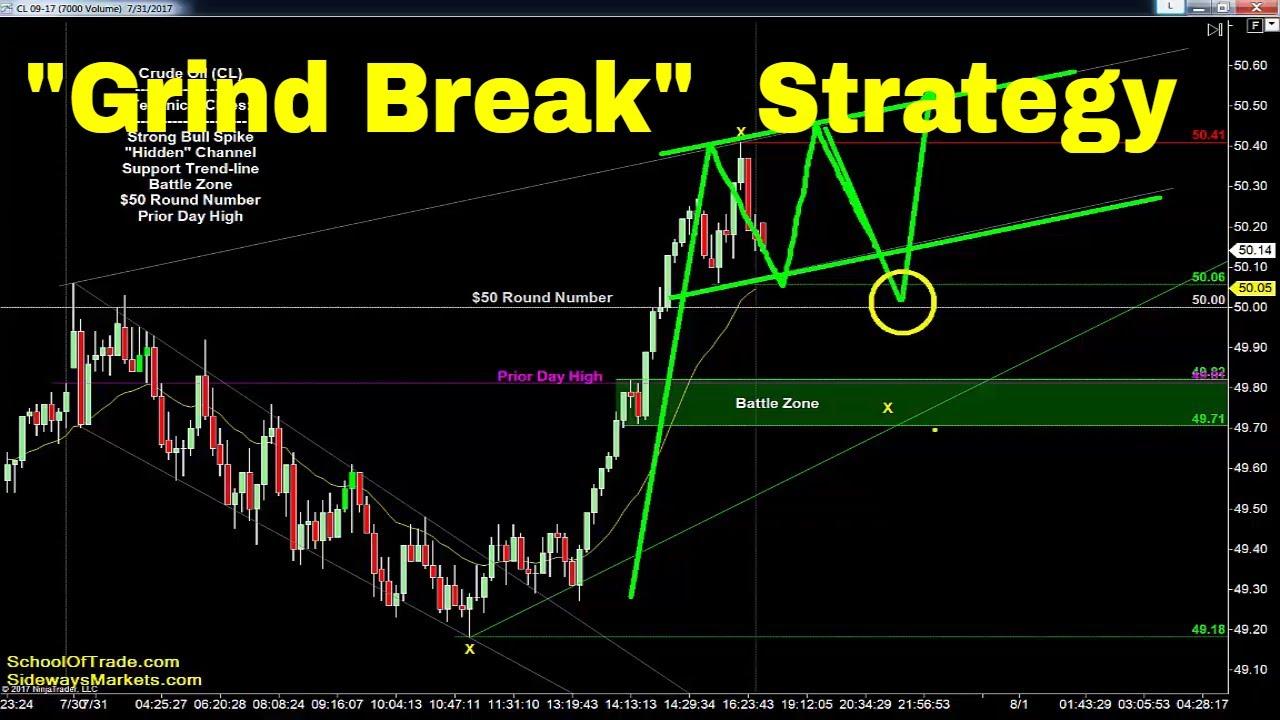 Emini trading strategies free