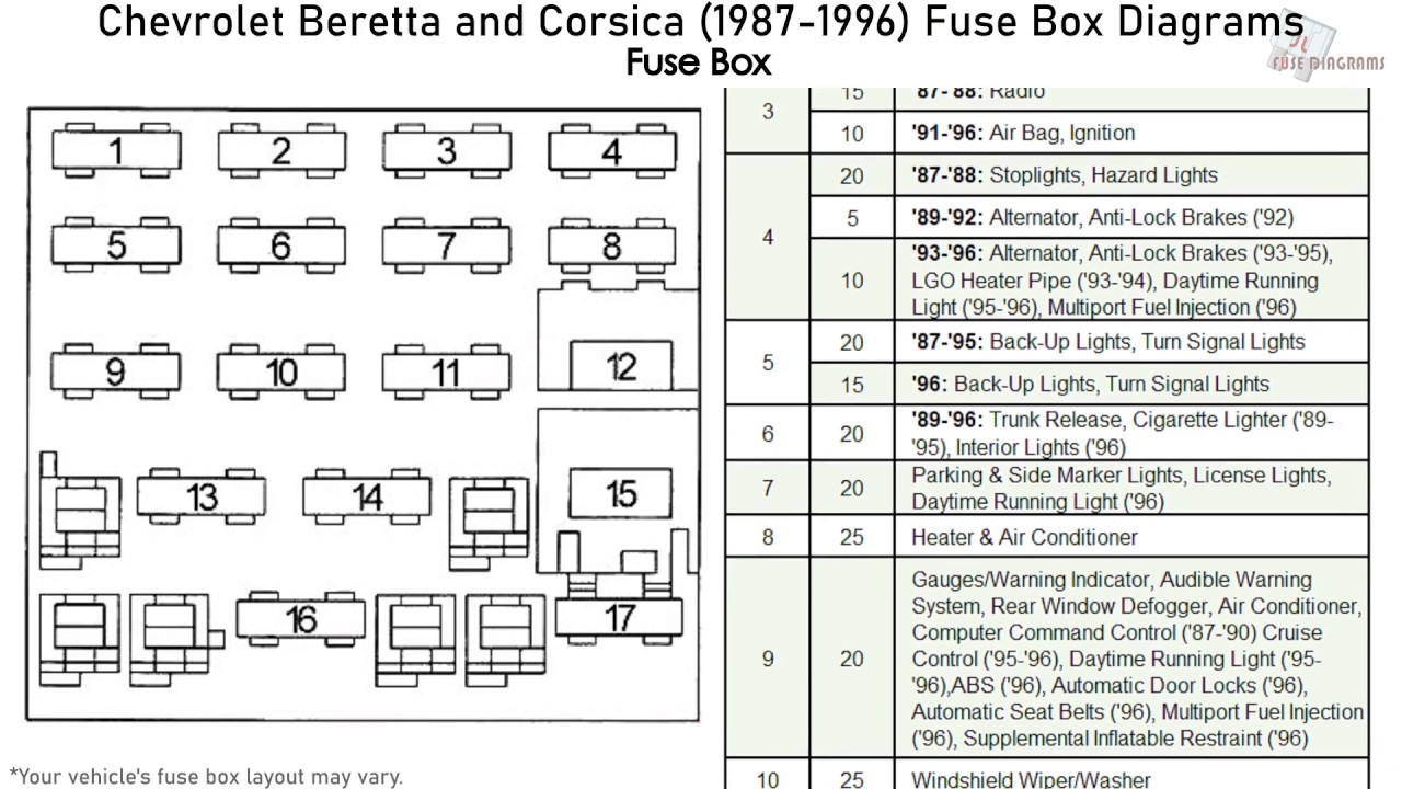 chevrolet beretta, corsica (1987-1996) fuse box diagrams - youtube 1987 cadillac deville fuse box diagram 2005 cadillac deville fuse diagram youtube