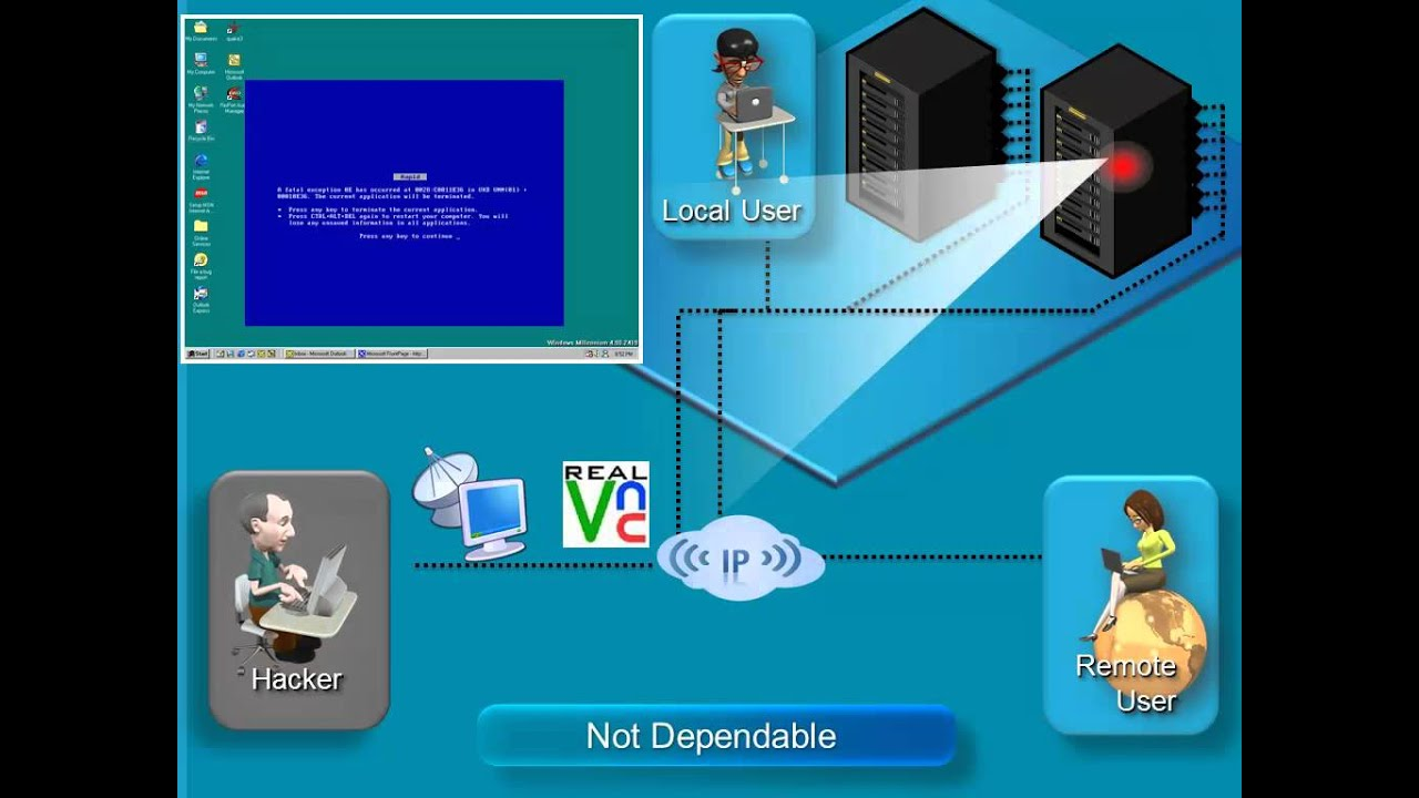 KVM-over-IP |Removing Your Remote Access Risk