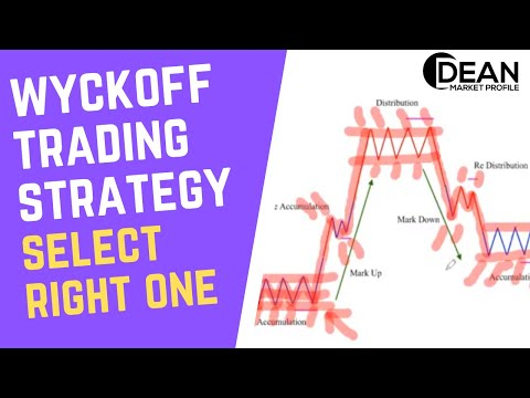 Wyckoff Trading Strategy - How To Select The Right One