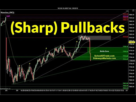Trading Sharp Pullbacks | Crude Oil, Emini, Nasdaq, Gold, Euro