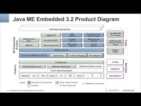 A New Platform for Ubiquitous Computing: Oracle Java ME Embedded