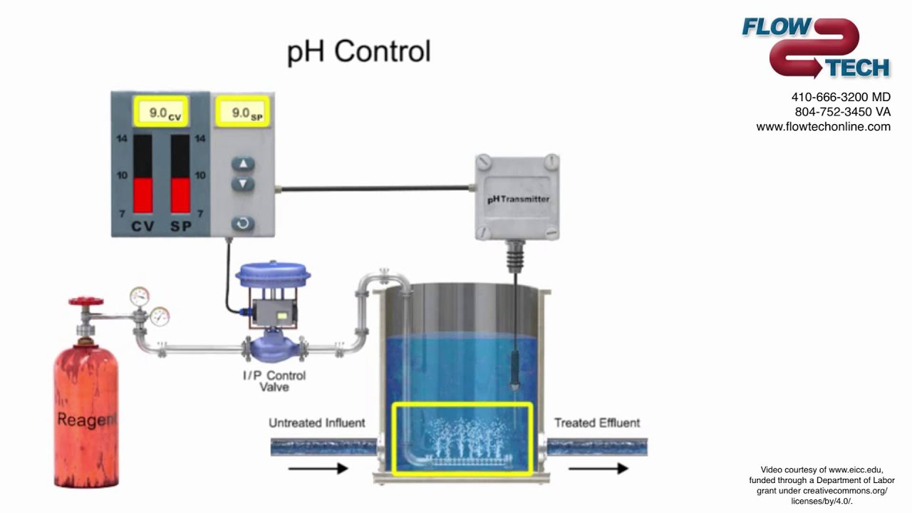 Flow Tech Introduction To Ph Control Loops Youtube