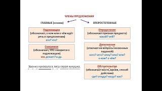 8 класс РЯ 11 неделя Дополнения определения и приложения