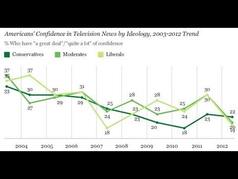 Do Americans Trust TV News? Gallup Poll Results