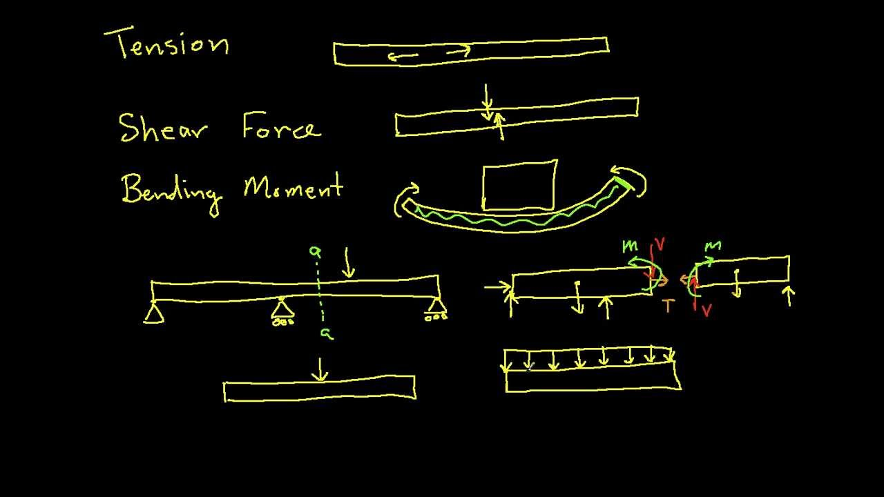 Internal forces tension shear force bending moment youtube pooptronica Images