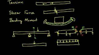 Internal Forces-Tension, Shear Force, Bending Moment